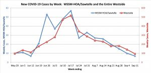 Graph comparing coronavirus cases in the WSSM area to those in the Westside as a whole