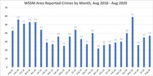 Chart showing reported crimes in the WSSM area by month